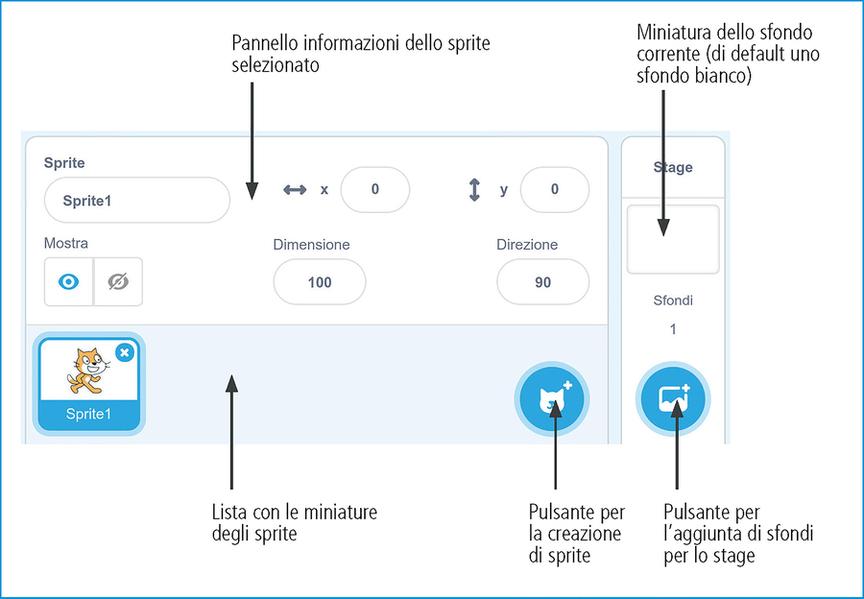 Area con i pannelli informazioni dello sprite selezionato