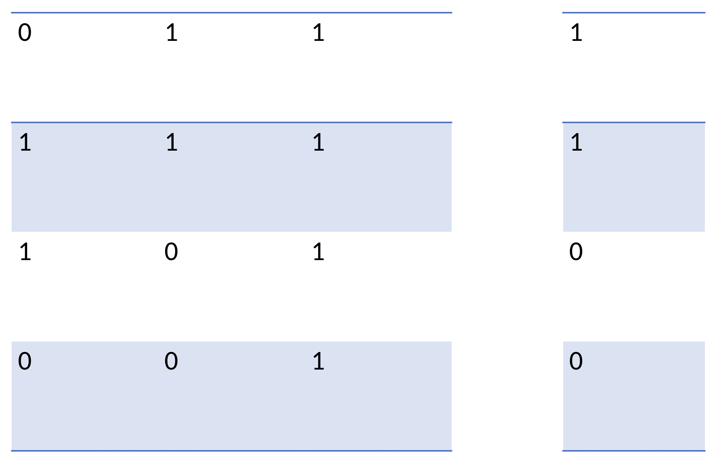 Trasposizione dell'array contenente i valori di output