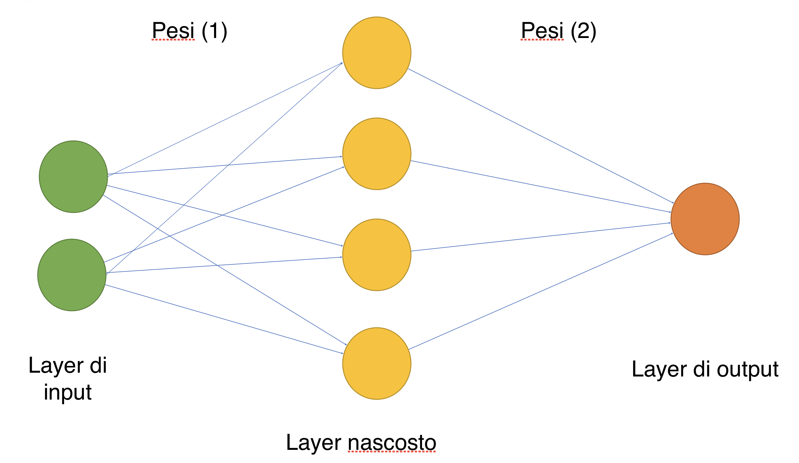 Un esempio molto semplice di rete neurale a due strati