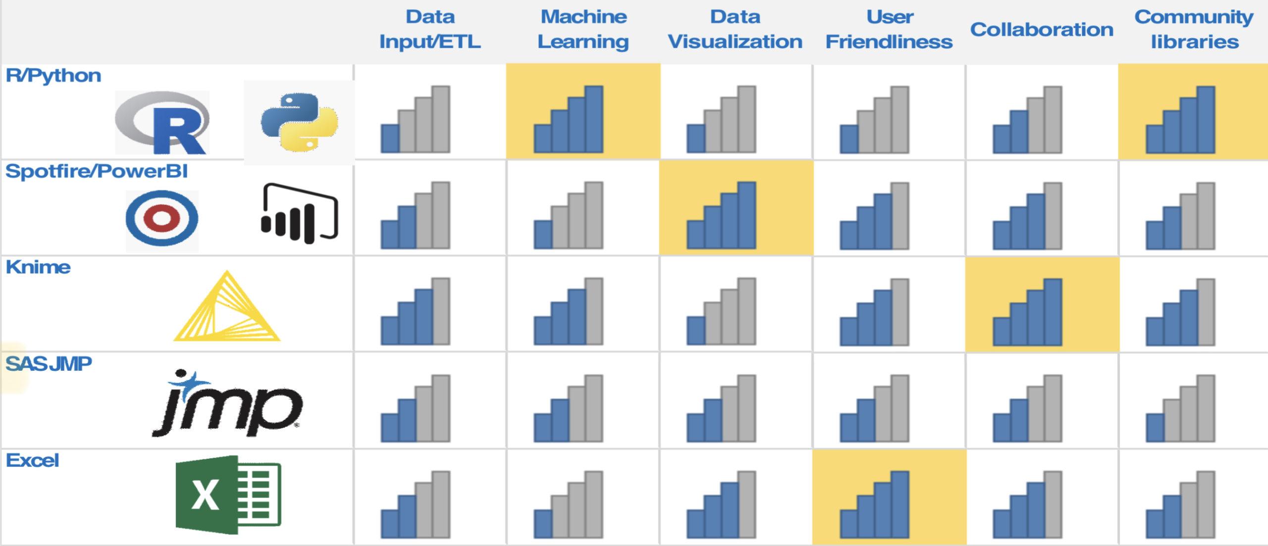 Comparazione tra KNIME e altri strumenti per l'analisi dei dati