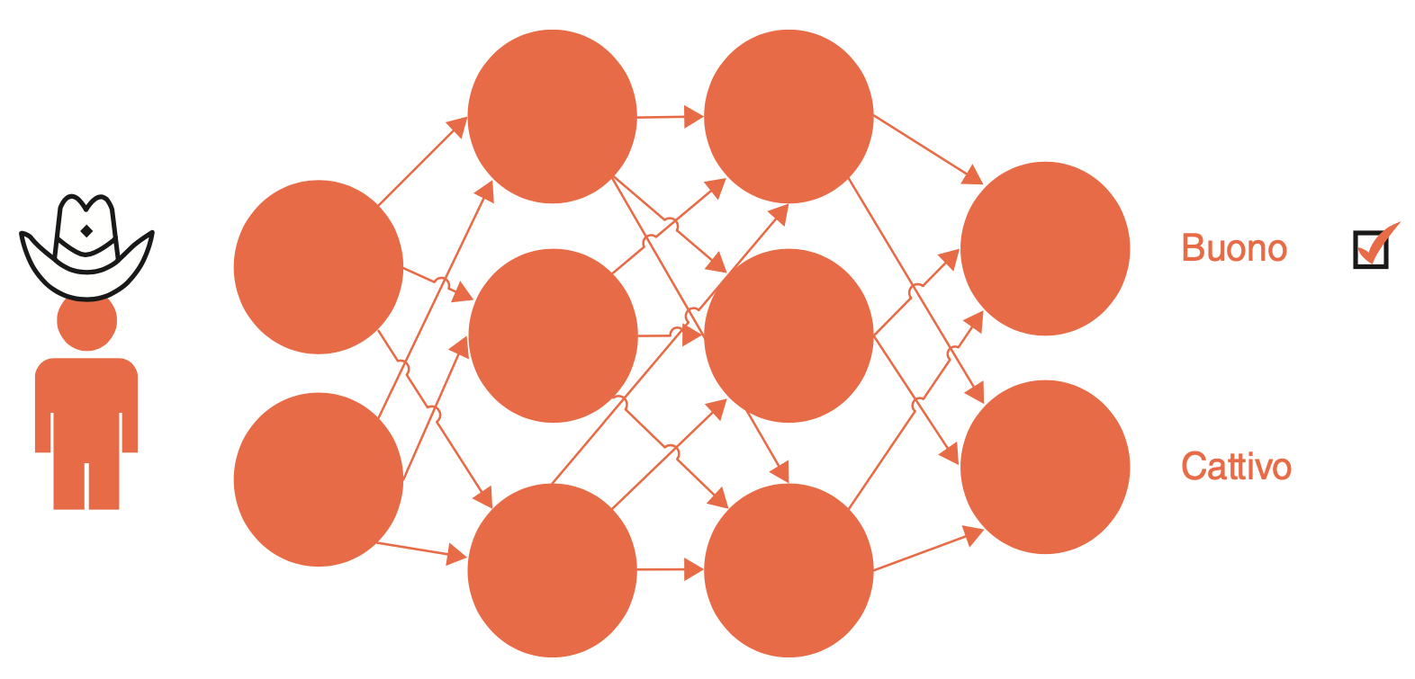 Addestramento di un modello di machine learning con l'immagine di un buono