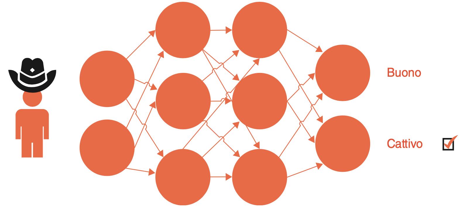 Addestramento di un modello di machine learning con l'immagine di un cattivo