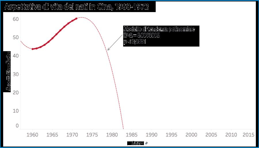 Aspettativa di vita per i nati in Cina, 1960-1972
