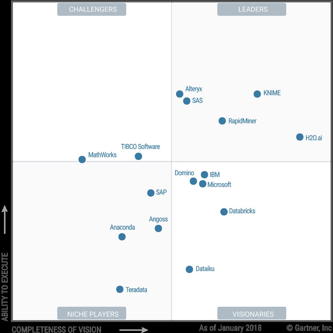 Il Magic Quadrant di Gartner 2018 per le piattaforme analitiche. KNIME è lì dove tutti vorrebbero essere