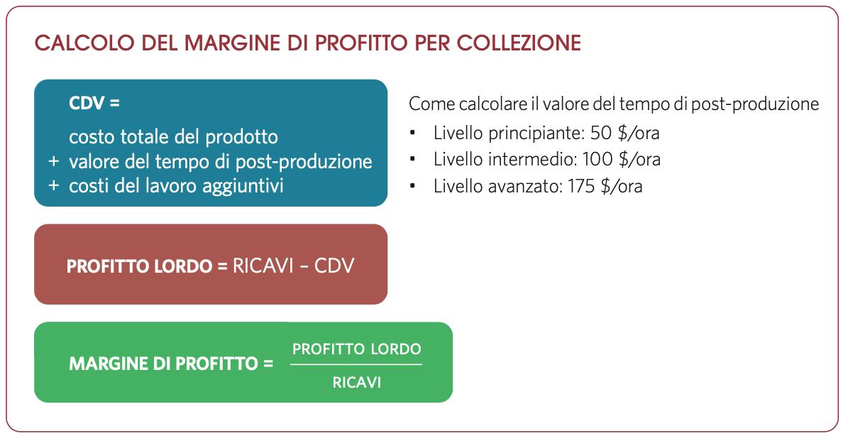 Calcolo del margine di profitto per collezione