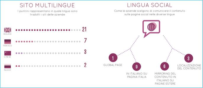 Le lingue straniere più utilizzate dalle principali aziende vinicole
