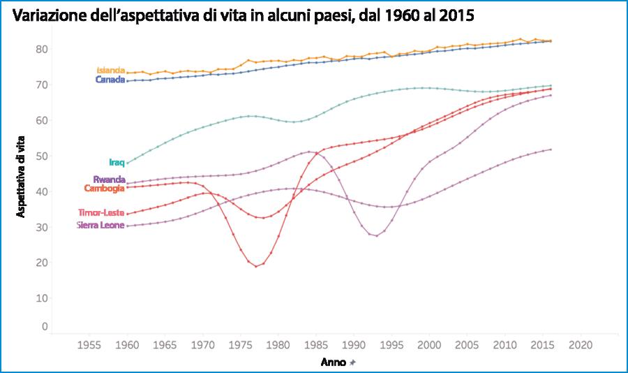 Come è cambiata l'aspettativa di vita nel corso degli anni