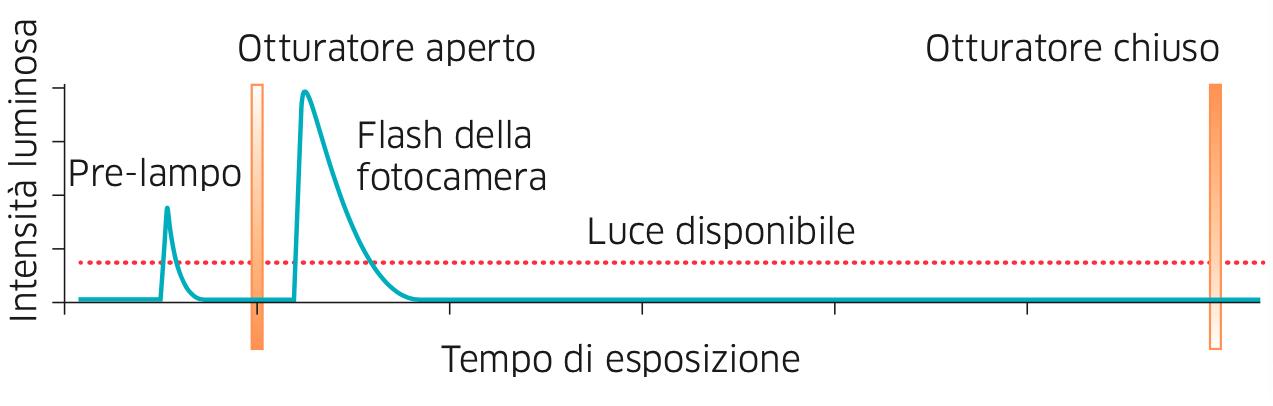 Come agisce un flash durante il tempo di esposizione