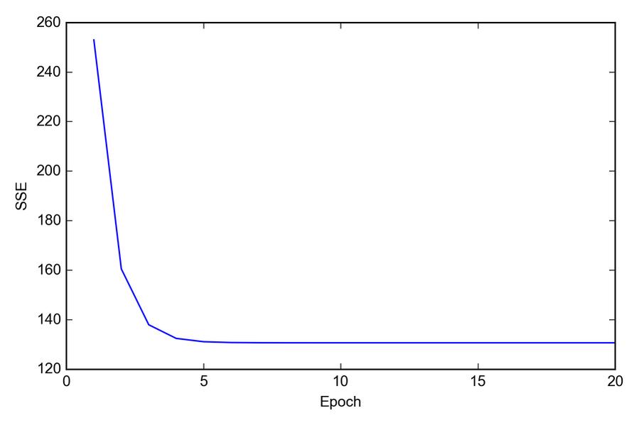 Convergenza dell'algoritmo GD dopo la quinta epoch