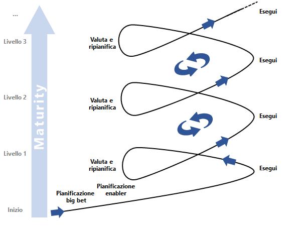 Da dove iniziare con la Data Analytics in azienda, di Andrea De Mauro