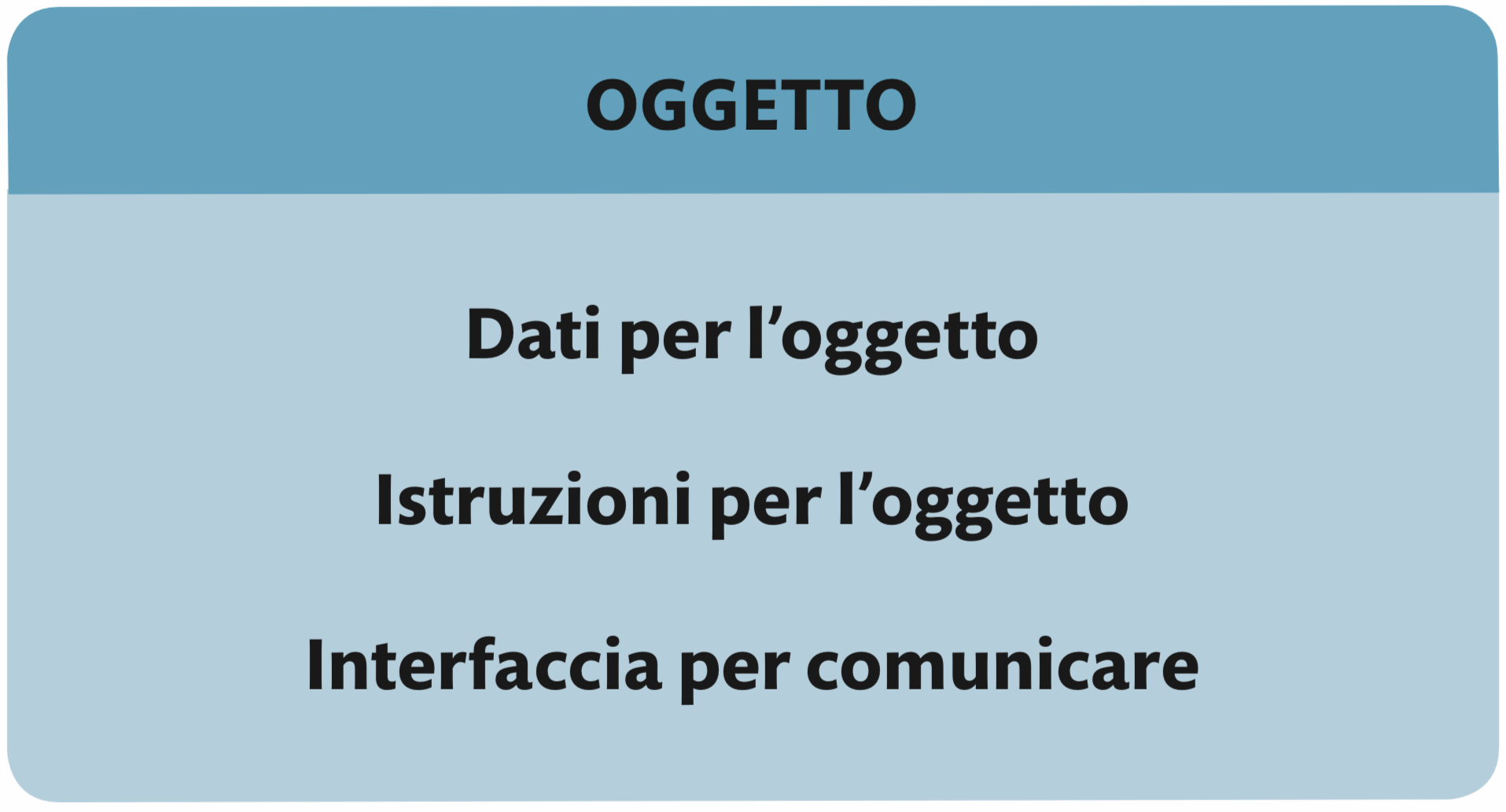 Dentro un oggetto software