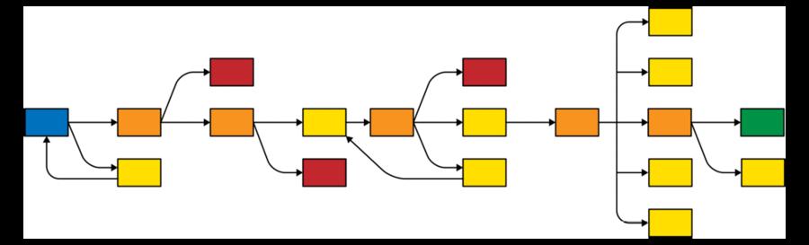 La struttura Guanto