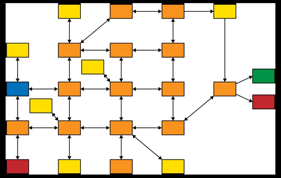 La struttura Mappa aperta