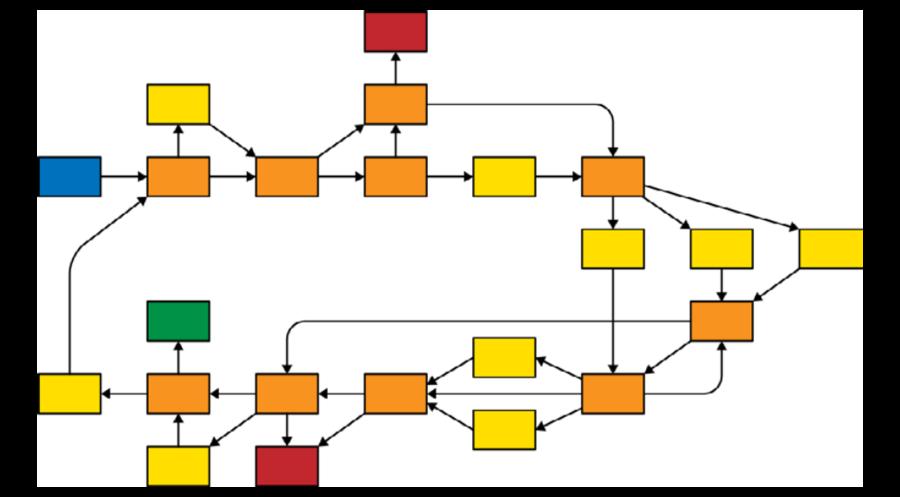 La struttura Ciclo e crescita
