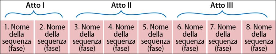 Passo 1: Definizione delle sequenze principali dell'esperienza