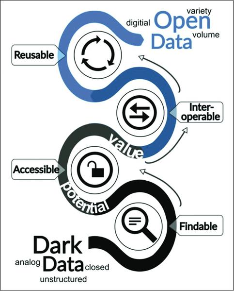 Diagramma concettuale che rappresenta il processo per rendere FAIR i dati oscuri