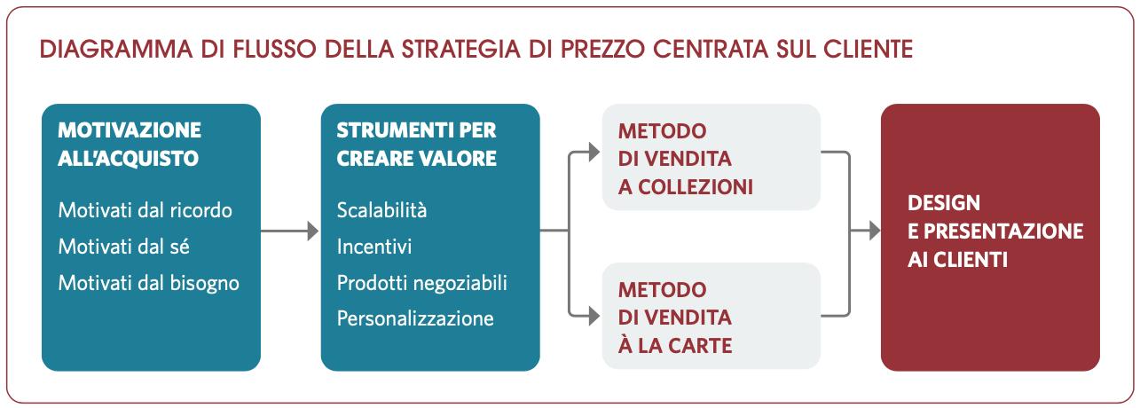 Diagramma di flusso della strategia di prezzo centrata sul cliente