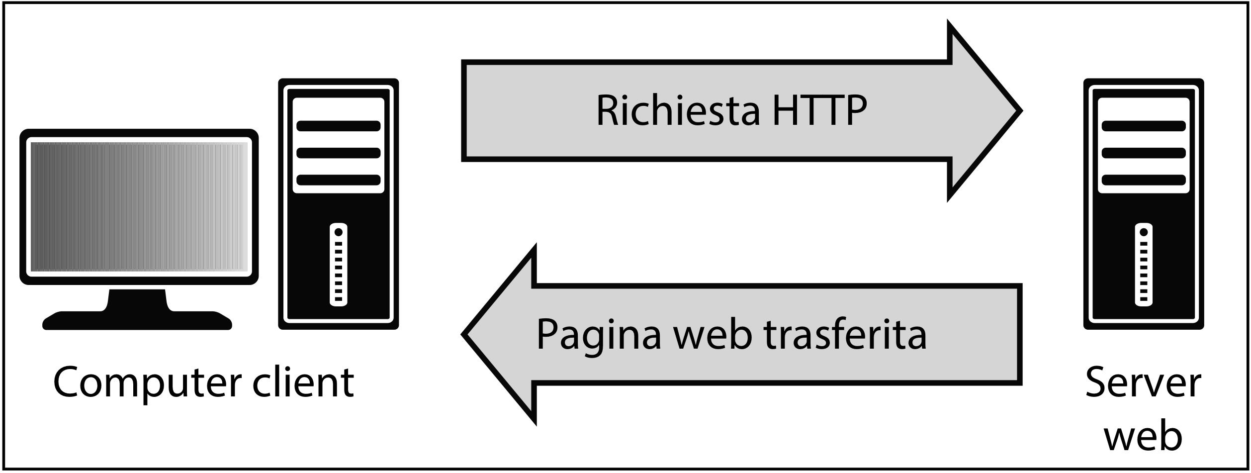 Comunicazioni tra un client e un server web