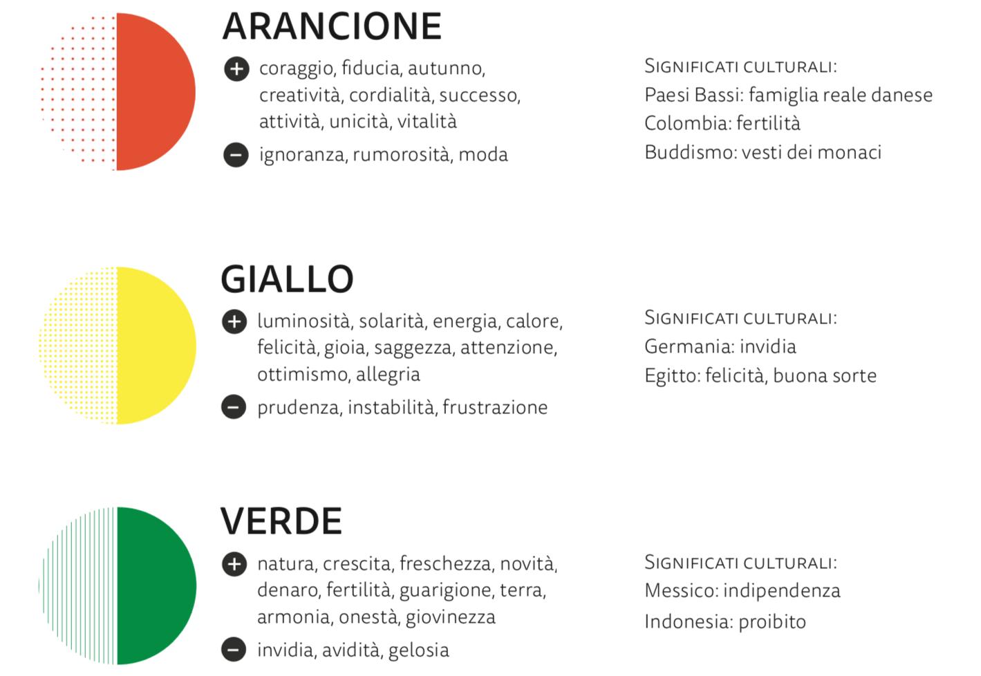 Effetti emozionali e culturali di alcuni colori molto usati