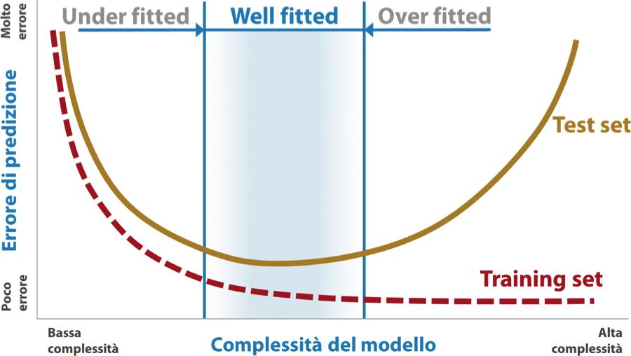 Errore di predizione ottenuto sul test e training set all'aumentare della complessità del modello