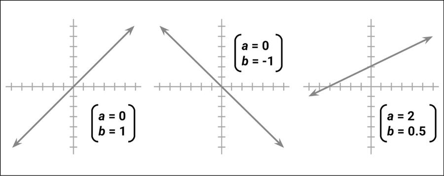 Esempi di linee con varie pendenze e intercettazioni