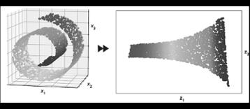 Esempio di riduzione non lineare della dimensionalità