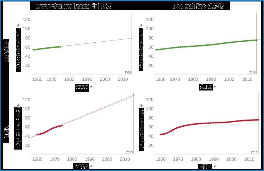 Estrapolazione lineare dal 1975
