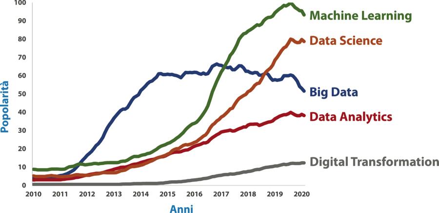 Evoluzione della popolarità di vari termini legati a Big Data nelle ricerche su Google. L'indice di popolarità riporta in termini relativi il numero di ricerche effettuate sul motore di Google ogni mese