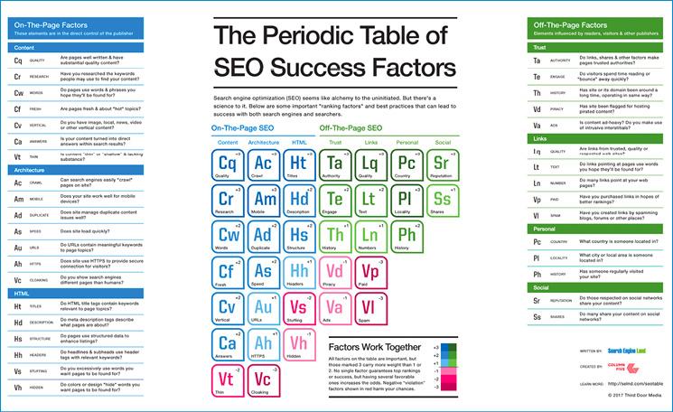 La tavola periodica dei fattori di successo su Google