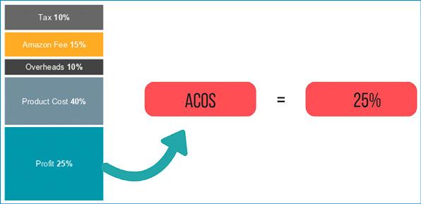 Come calcolare l'ACoS
