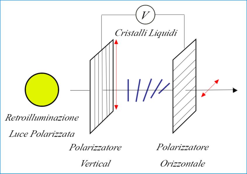 Funzionamento di un pannello LCD