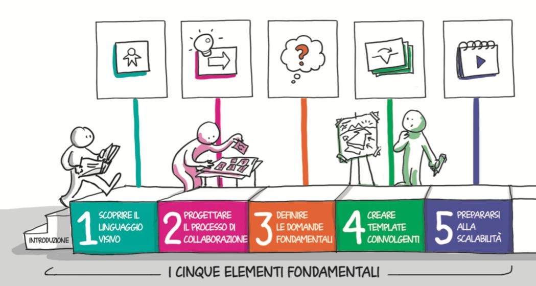 I cinque elementi fondamentali della Visual Collaboration