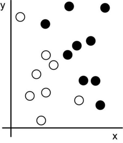 I dati dell'esempio