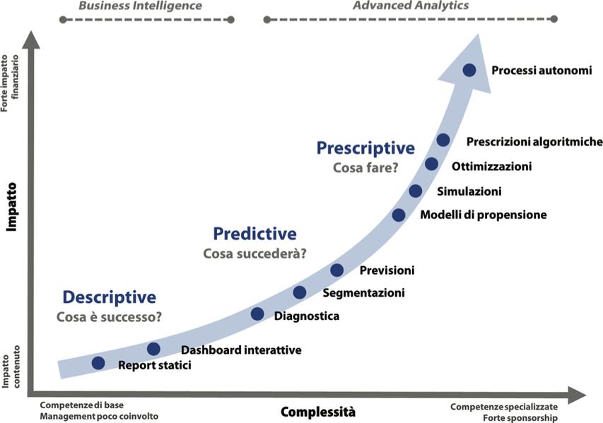 I tre livelli di Data Analytics - Quanto vuoi spingerti nella creazione di valore e quale prezzo sei disposto a pagare per ottenerlo?