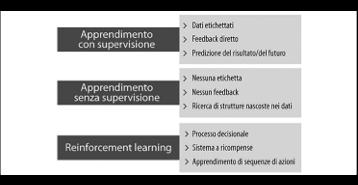 I tre tipi diversi di machine learning