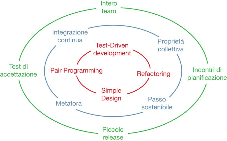 Il Cerchio della vita in Agile