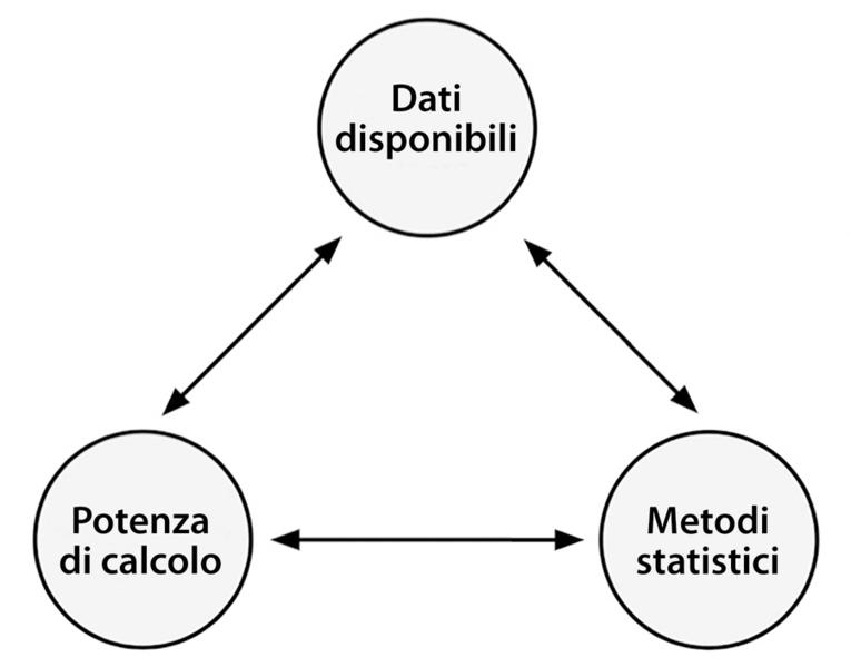 Il ciclo di avanzamento che ha reso possibile il machine learning.