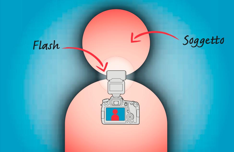 Il flash diretto non fa un buon effetto