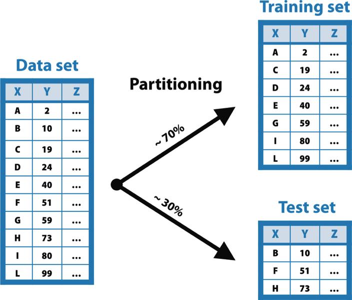 Il funzionamento del partitioning