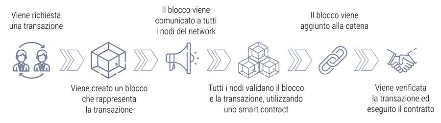 Il funzionamento semplificato degli smart contract su blockchain