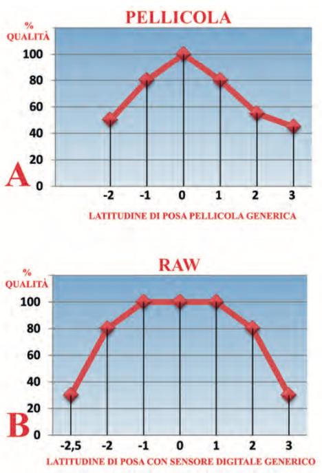 In entrambi i diagrammi, il punto 0 rappresenta l'esposizione ideale rispetto alla qualità media globale: a destra dello 0 si trovano i diaframmi di sovraesposizione, alla sua sinistra i diaframmi di sottoesposizione
