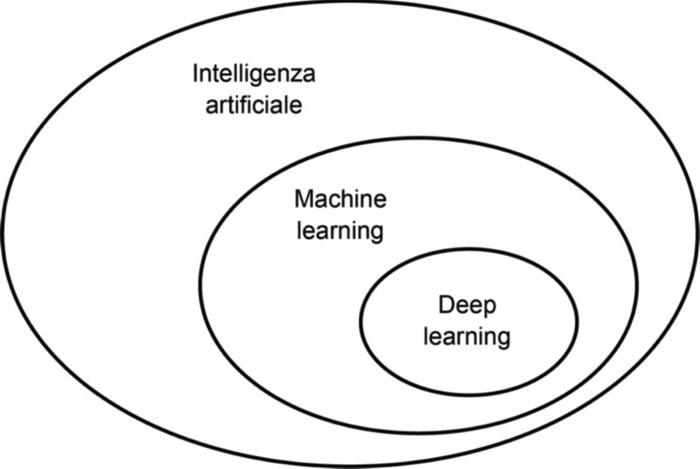 Intelligenza artificiale, machine learning e deep learning