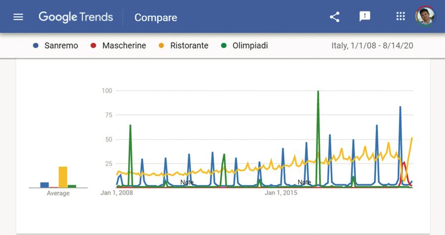 La frequenza di ricerca su Google di alcune parole chiave in Italia