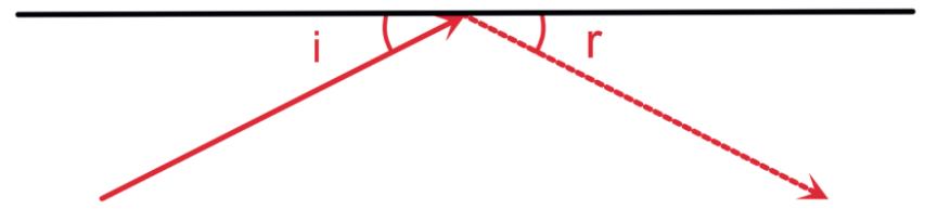 La legge di riflessione: un raggio laser, puntato su una superficie riflettente con un angolo di incidenza i, si riflette con un angolo di riflessione r uguale all'angolo di incidenza