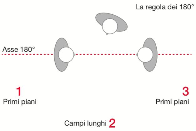 La regola dei 180° definisce una linea che collega i due attori principali. Per riprese specifiche vengono utilizzate posizioni diverse della camera
