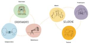 Le sei fasi del Thinking Design