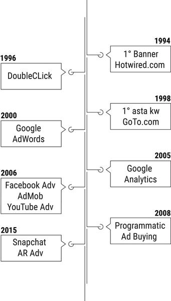 Le tappe principali dell'evoluzione del digital marketing e advertising