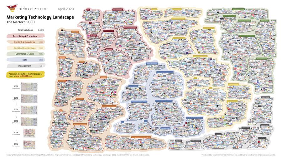 L'intricata mappa del martech che mostra le migliaia di soluzioni disponibili