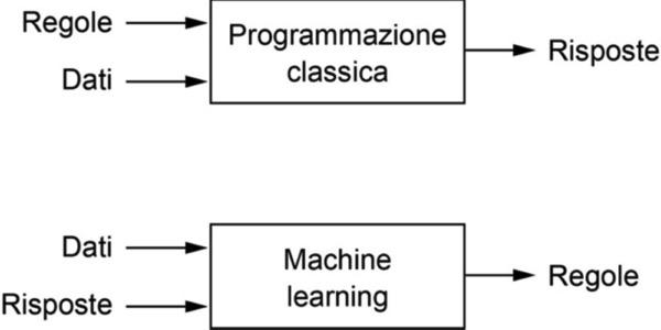 Machine learning: un nuovo paradigma di programmazione