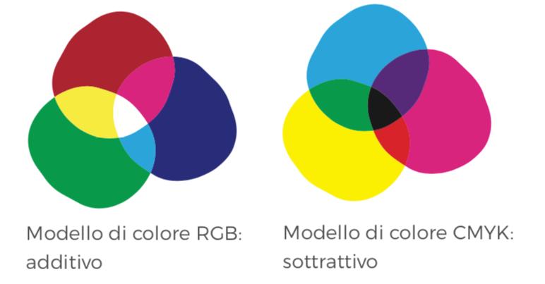 Modelli di colore RGB e CMYK
